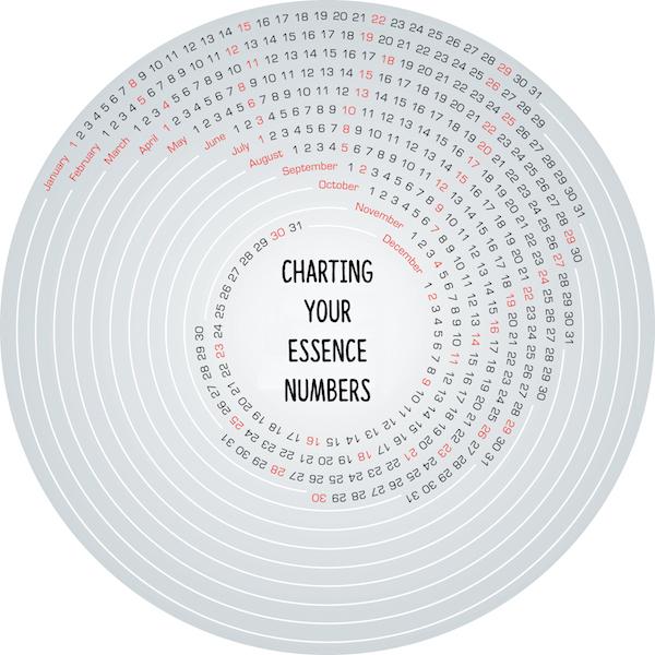 essence numbers