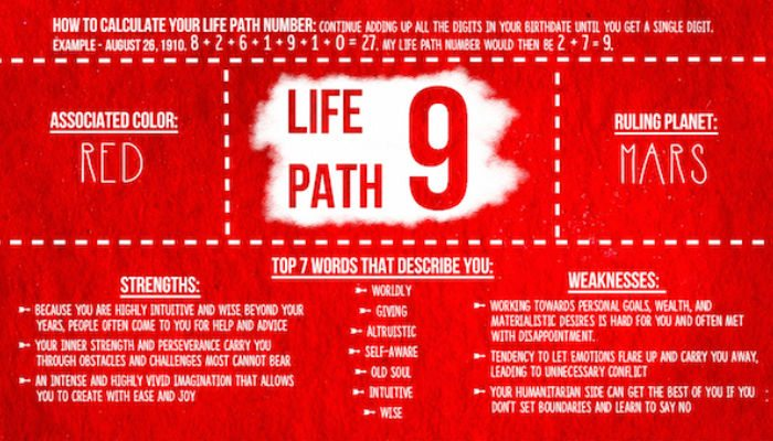 Your Numerology Chart: Life Path 4 - Numerologist.com