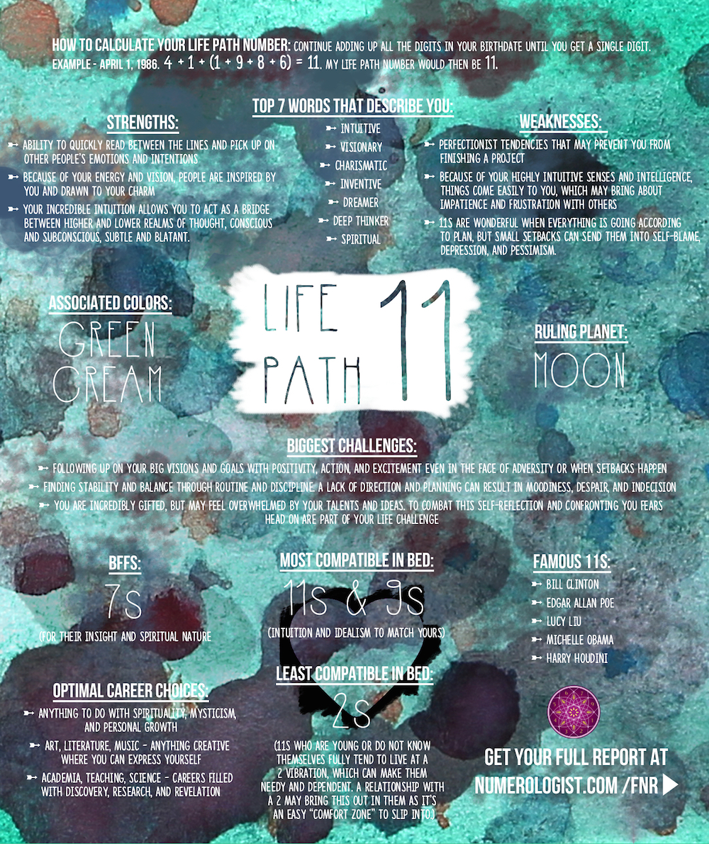 Your Numerology Chart: Life Path 11 (Master Number) – the ...
