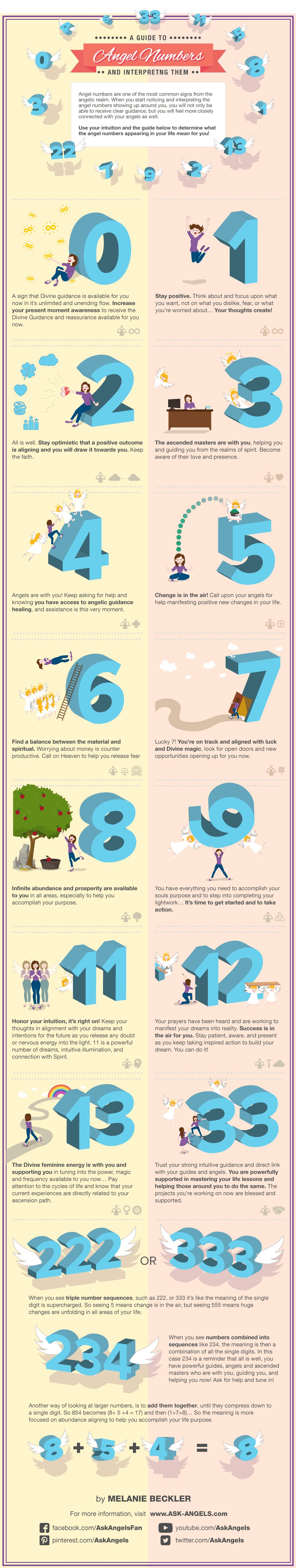 angel-numbers-infographic-numerologist